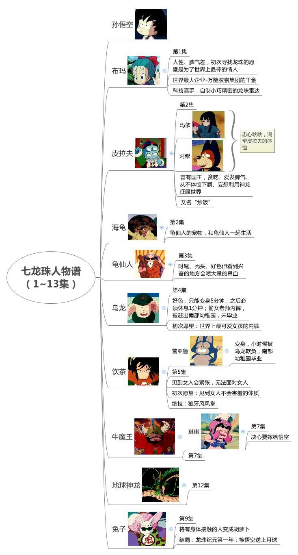 七龙珠人物谱(1~13集)